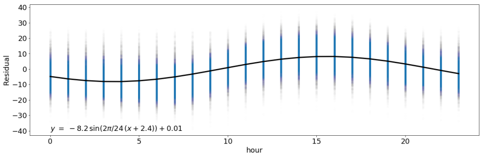 Modeling temperature – Roy Wright